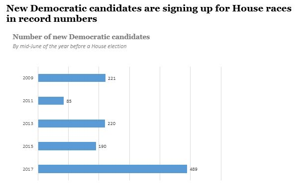 New Democratic candidates are signing up for House races in record numbers