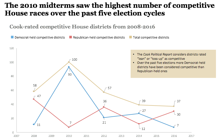 Cook's competitive House districts from 2008-2016