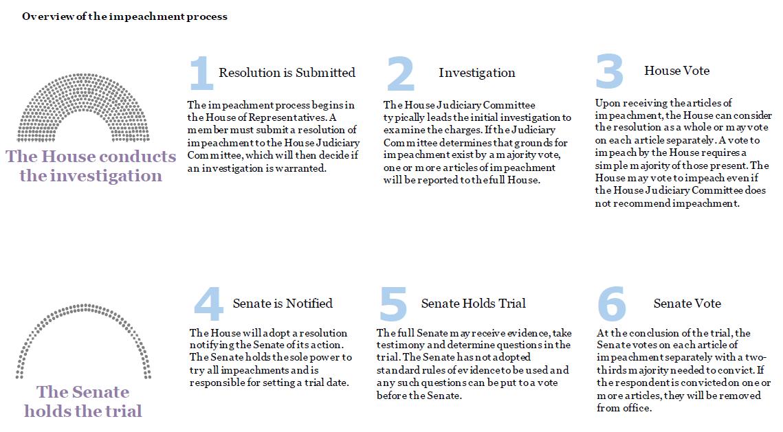 The Impeachment Process 101 Impeachment Process