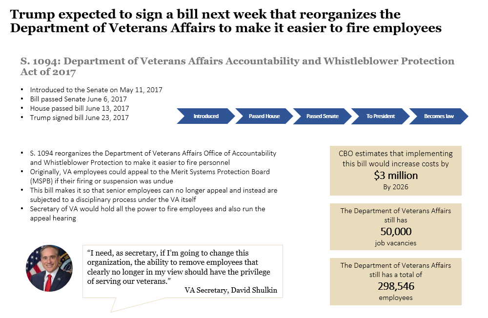 Department of Veterans Affairs Accountability and Whistleblower Protection Act of 2017