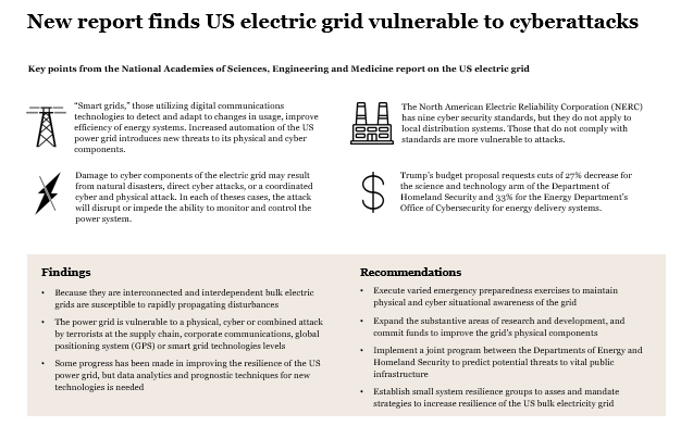 New report finds US electric grid vulnerable to cyberattacks