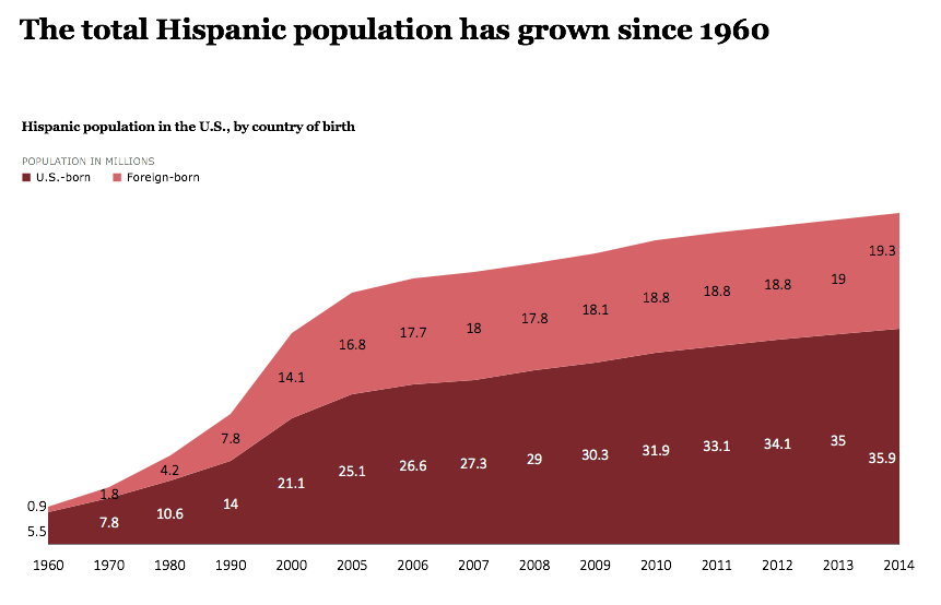 Hispanic population in the U.S.
