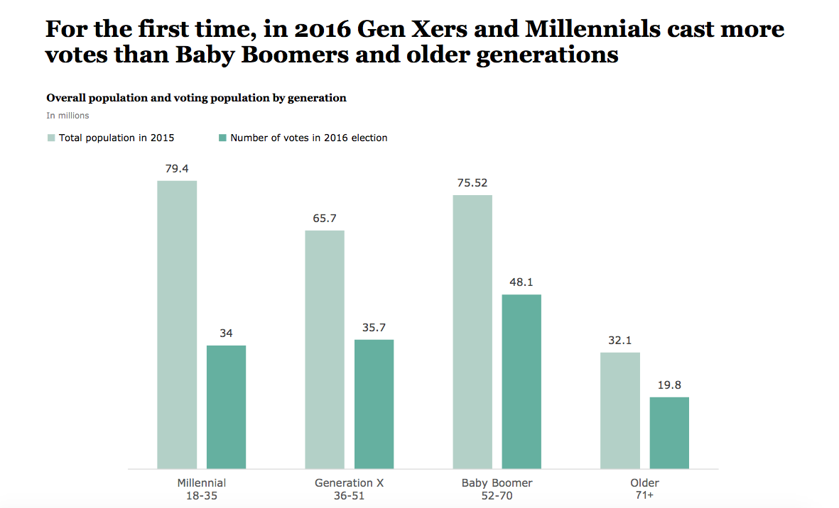 Generational voting