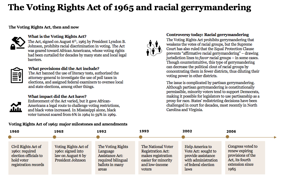Voting Rights Act of 1965 and racial gerrymandering today