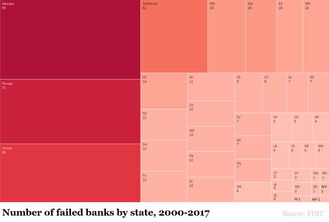 Number of failed banks by state