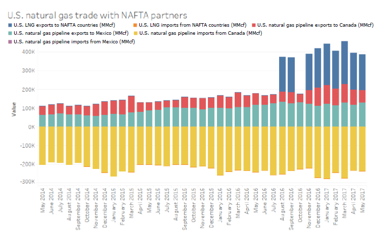 U.S. natural gas trade with NAFTA partners