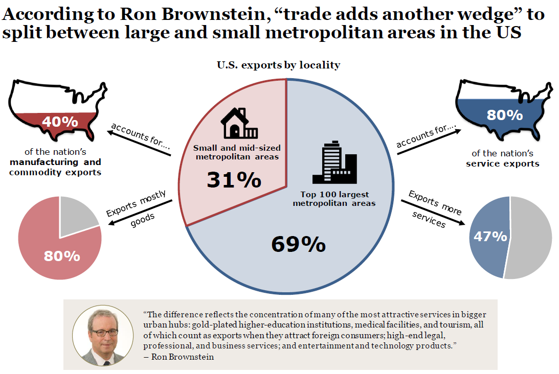 "According to Ron Brownstein,  ""trade adds another wedge"" to urban-rural divide"