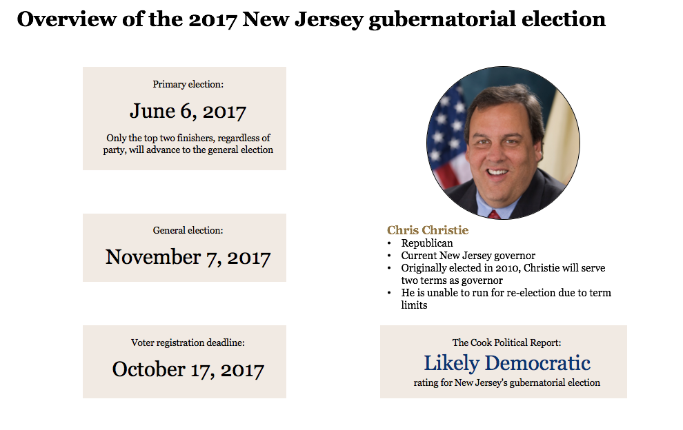 New Jersey's 2017 gubernatorial election