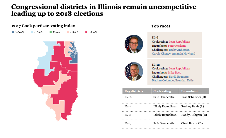 Illinois congressional election preview