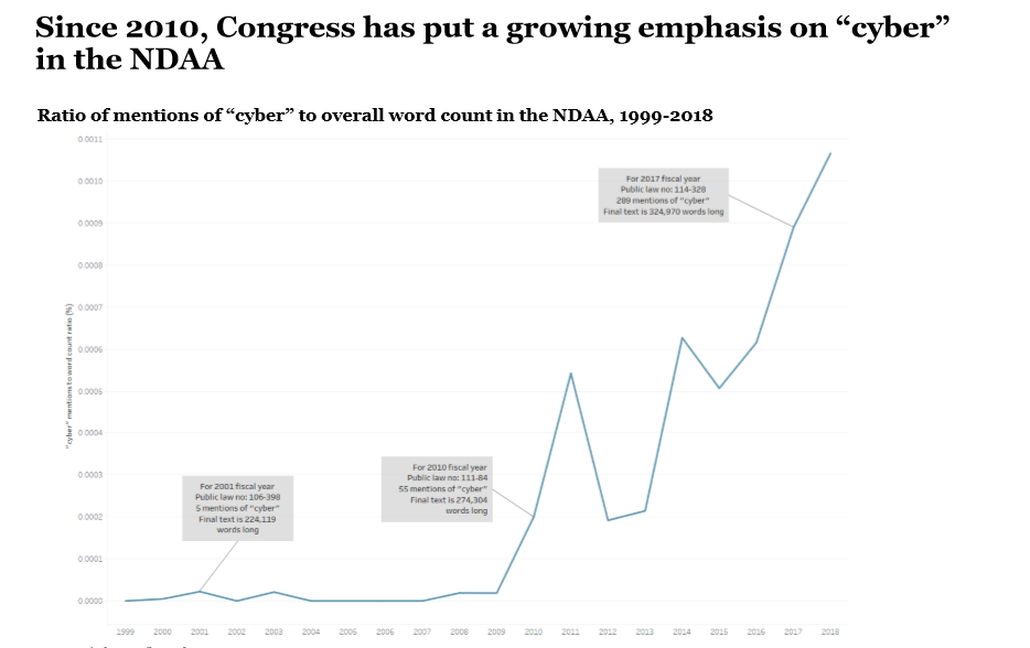 "Since 2010, Congress has put a growing emphasis on ""cyber"" in the NDAA"