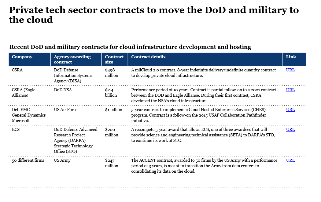 Private tech sector contracts to move the DoD and military to the cloud