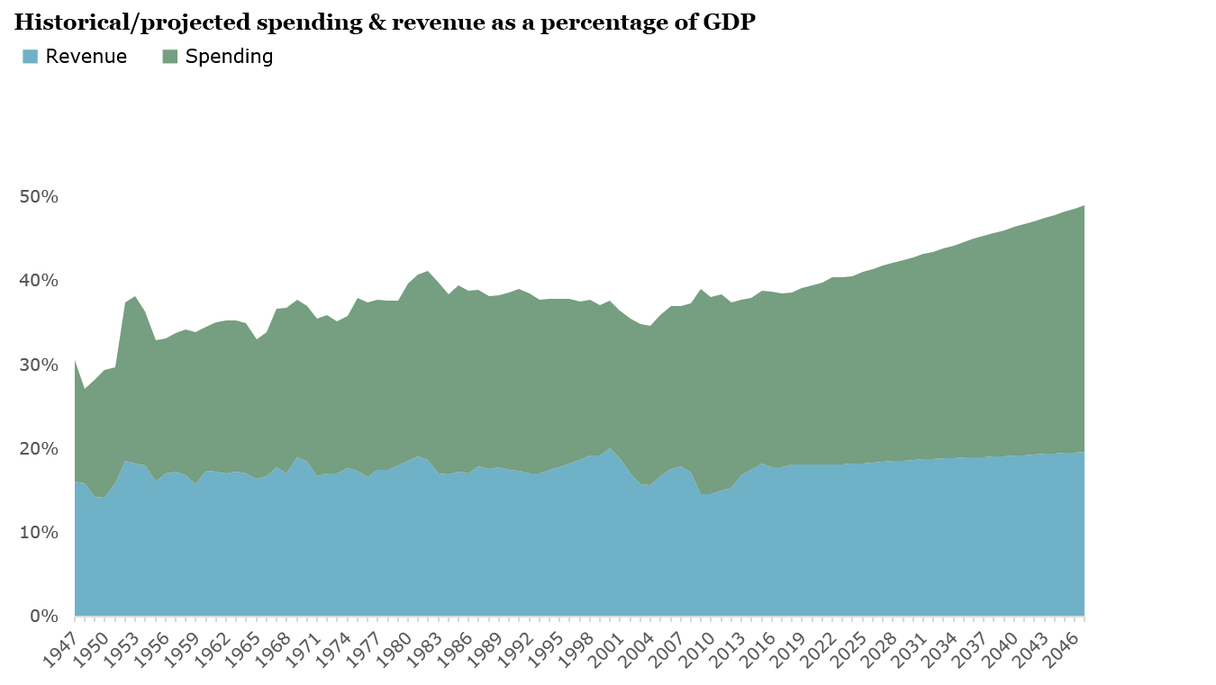 Historical/projected spending & revenue as a percentage of GDP