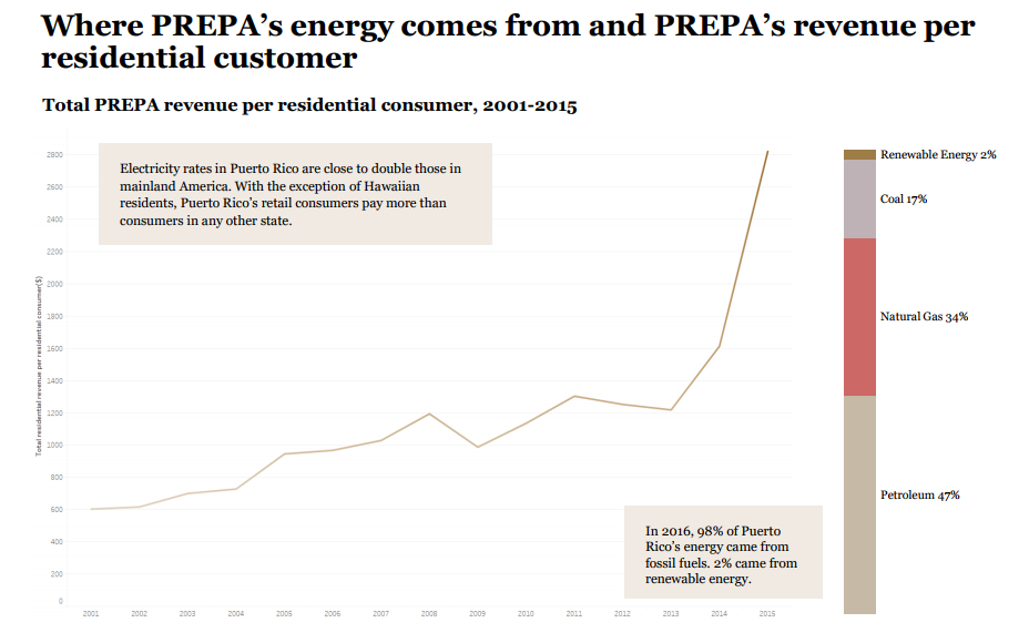 Puerto Rico Electric Power Authority's (PREPA) continued woes