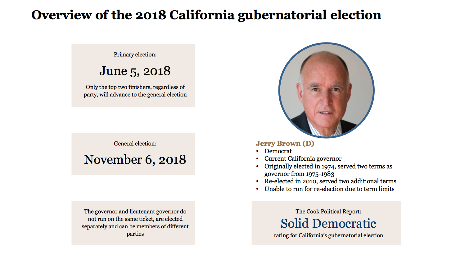 California's 2018 gubernatorial election
