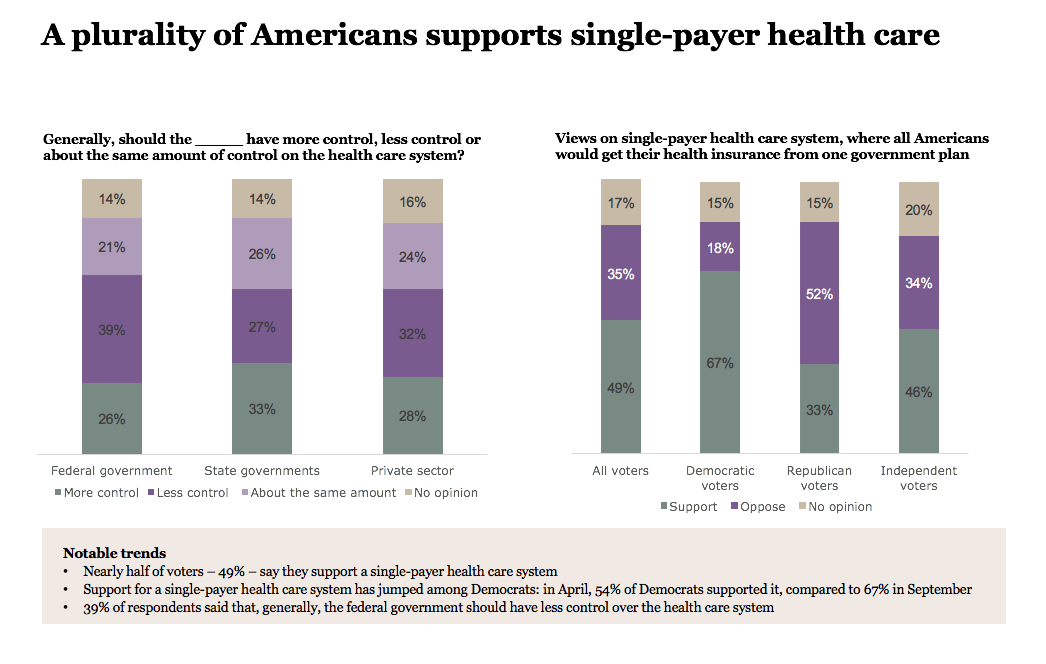 A plurality of Americans supports single-payer health care
