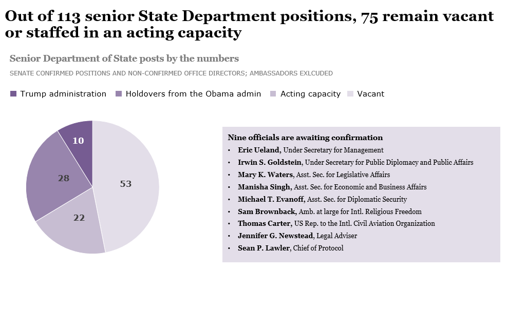 Many ambassadorships and senior positions in the State ...