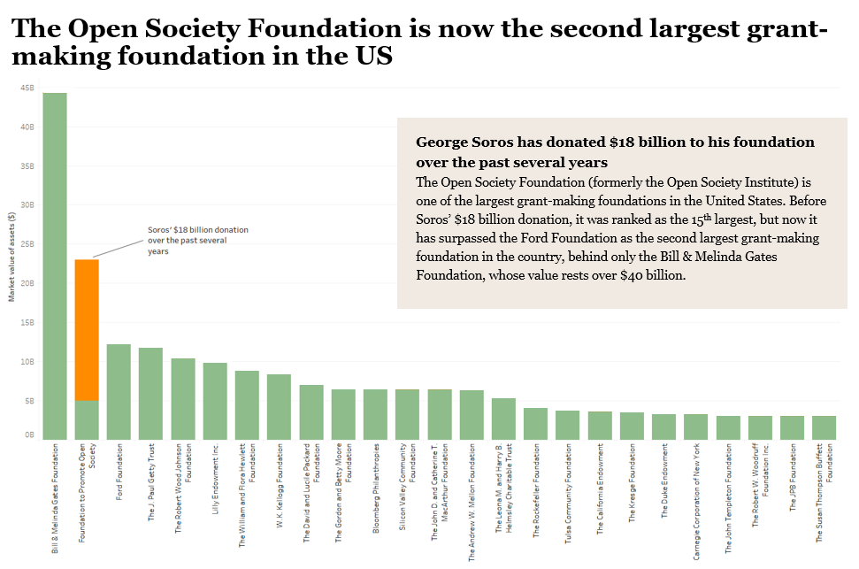The Open Society Foundation is now the second largest grant-making foundation in the US