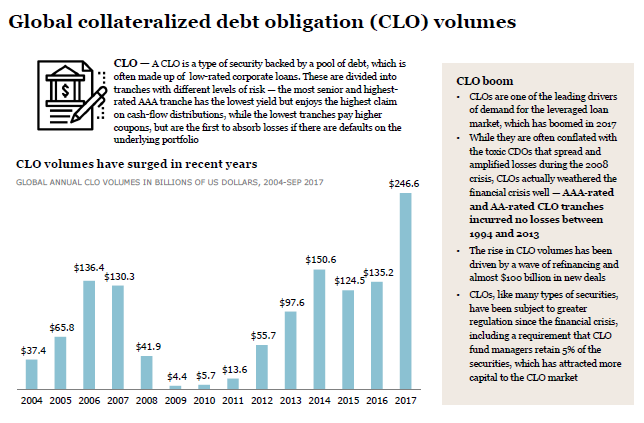 essays on collateralized debt