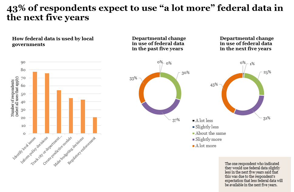 74% of city employees across the US say federal data is important to their department's mission