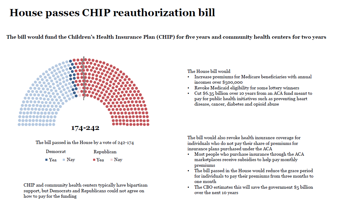 House CHIP reauthorization bill