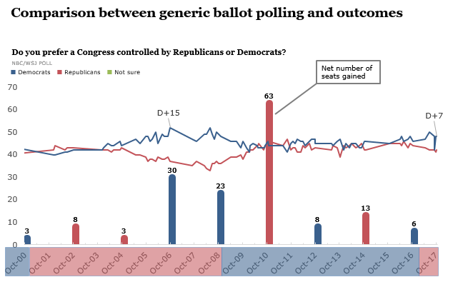 Generic ballot polling with outcomes