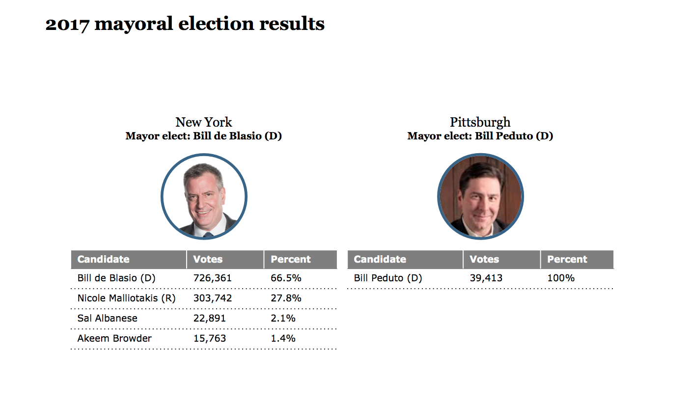 2017 mayoral election results