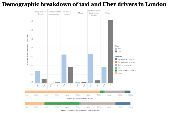 Demographic breakdown of taxi and Uber drivers in London
