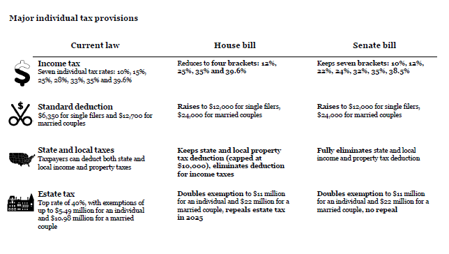 Differences Between The House And Senate Tax Reform Proposals