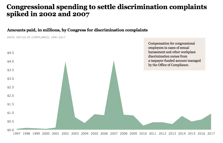 Amounts paid by Congress for discrimination complaints