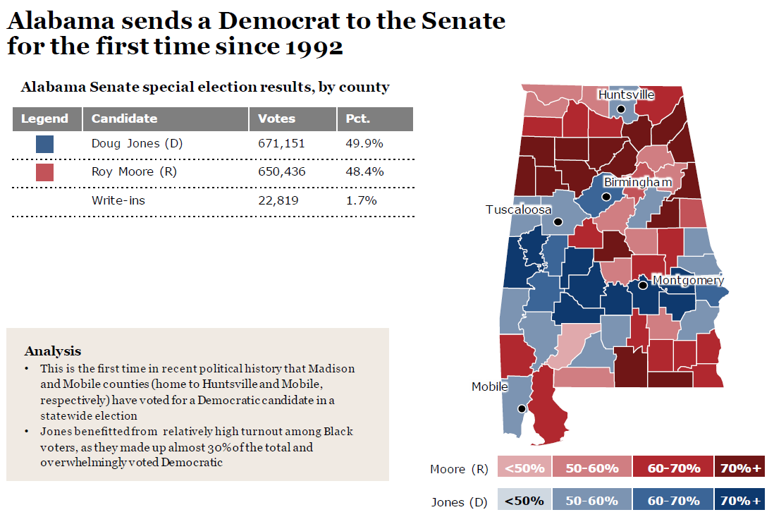 Fourth image of Alabama Special Senate Election Ballot Confusion with 2017 Alabama Senate special election results map