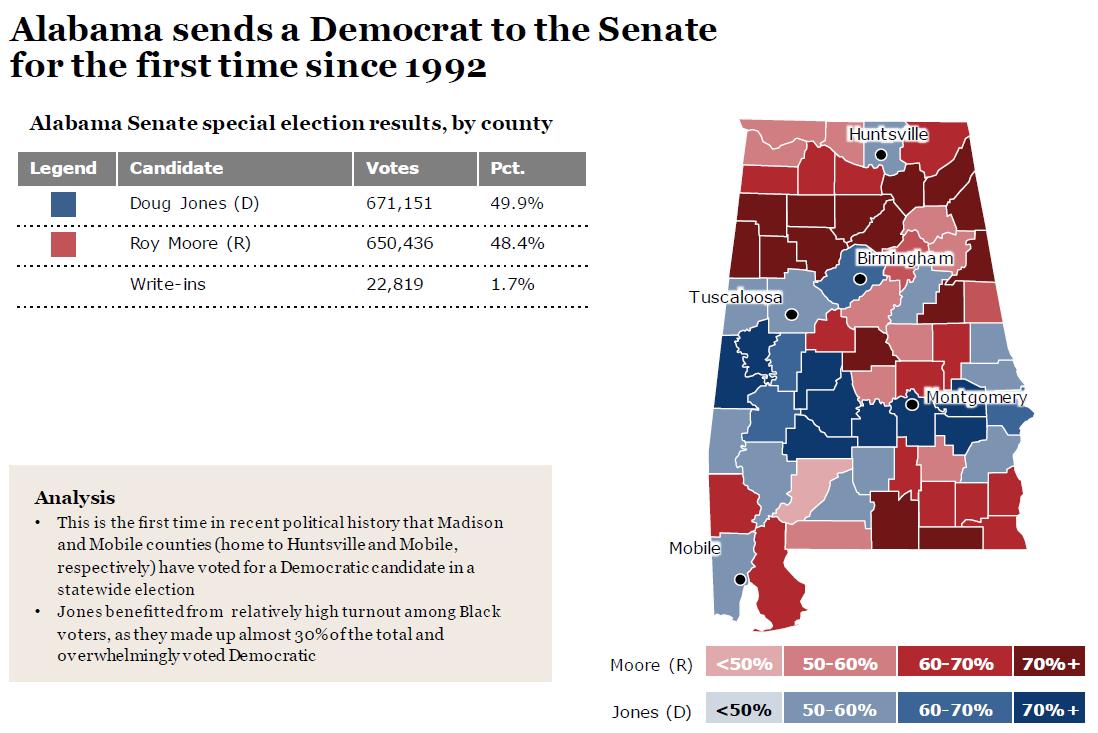 2017 Alabama Senate special election results map