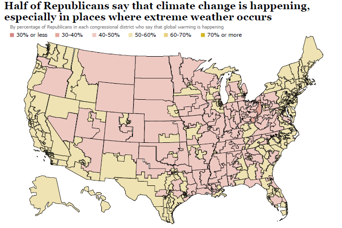 Half of Republicans say that climate change is happening, especially in places where extreme weather occurs