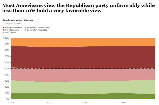 Republican Party approval rating with intensity