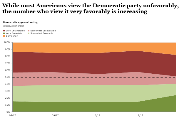 Democratic Party approval rating with intensity