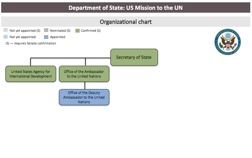Agency Staff Tracker: US Mission to the UN
