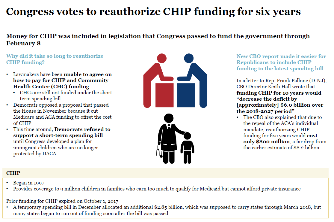 CHIP funding reauthorization