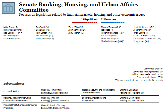 Senate Committee on Banking, Housing, and Urban Affairs