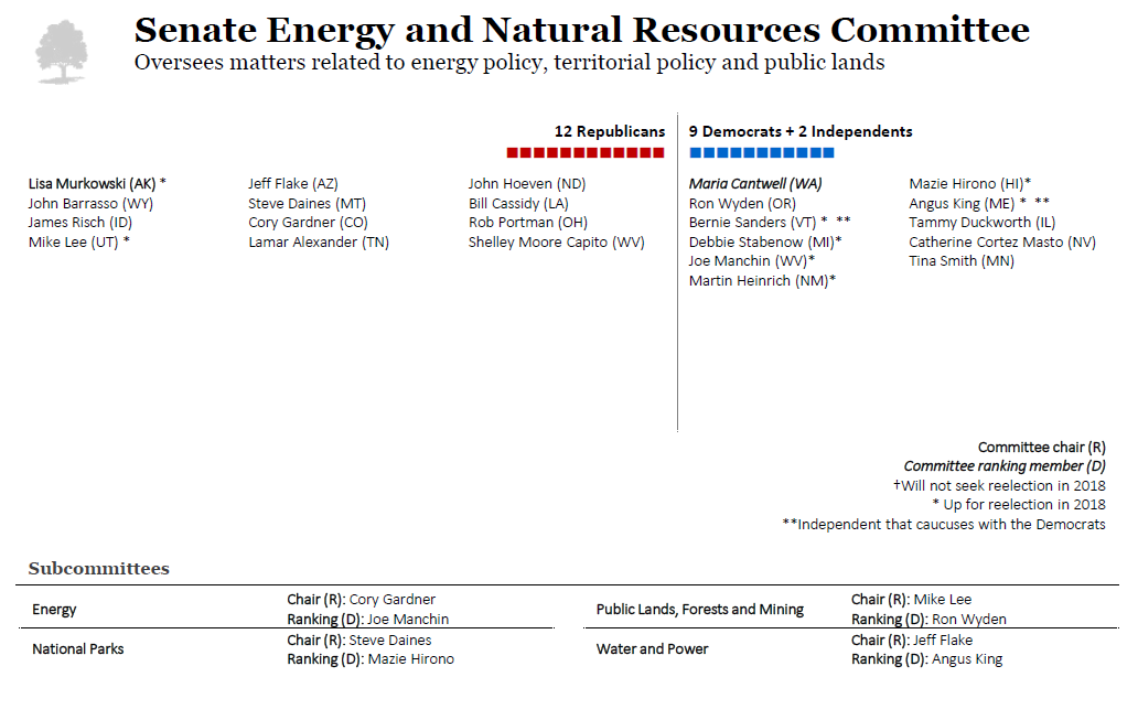 Senate Committee on Energy and Natural Resources
