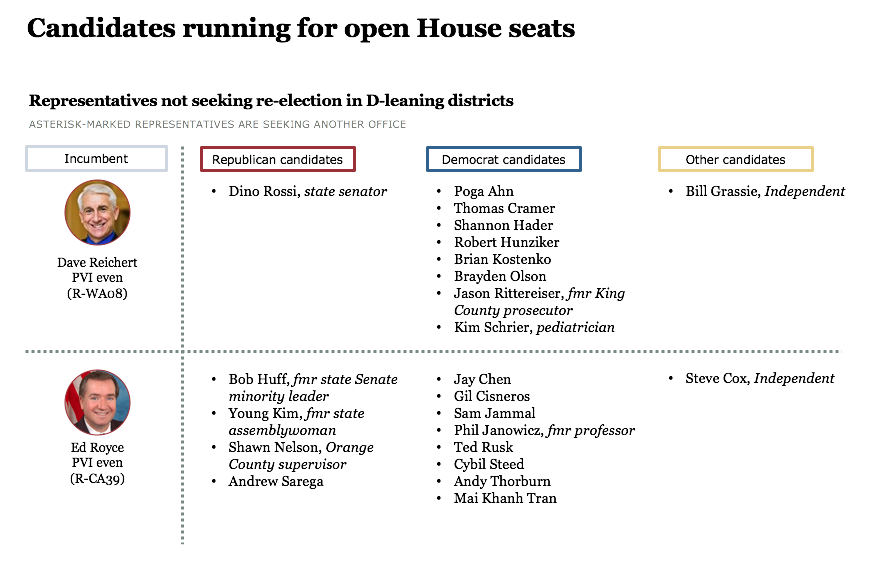 Open House races in 2018 midterm elections