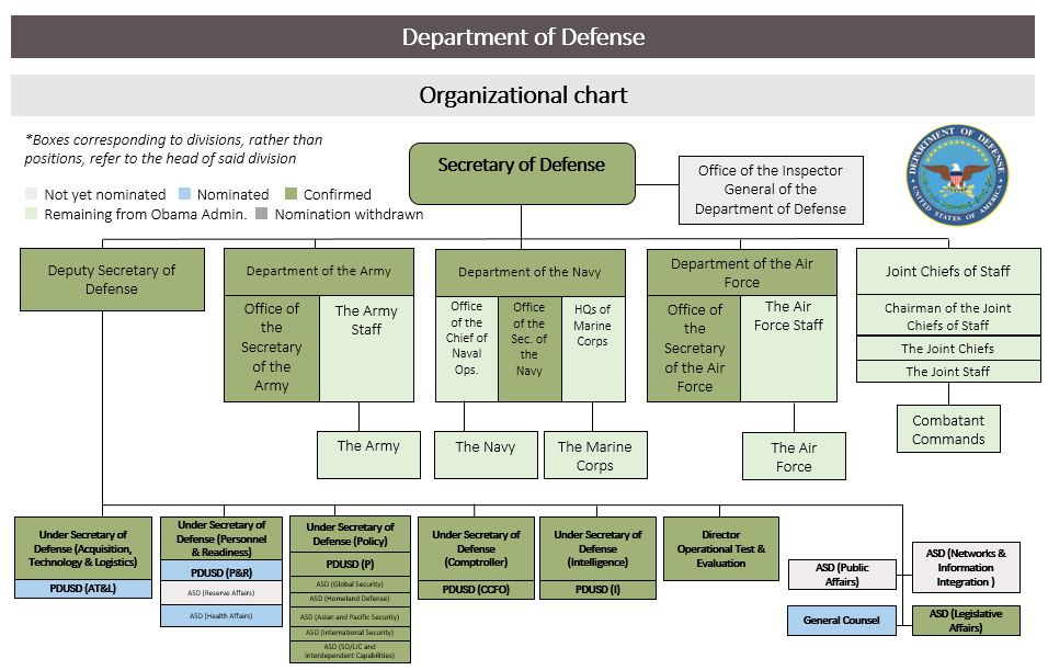 Agency Staff Tracker: Department of Defense