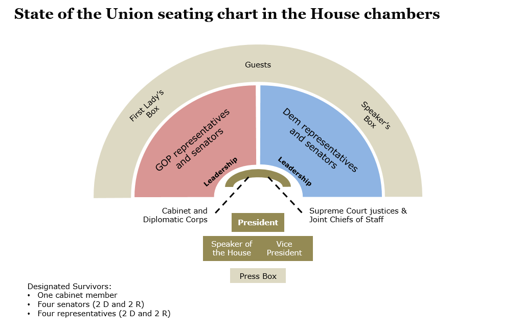State of the Union seating chart