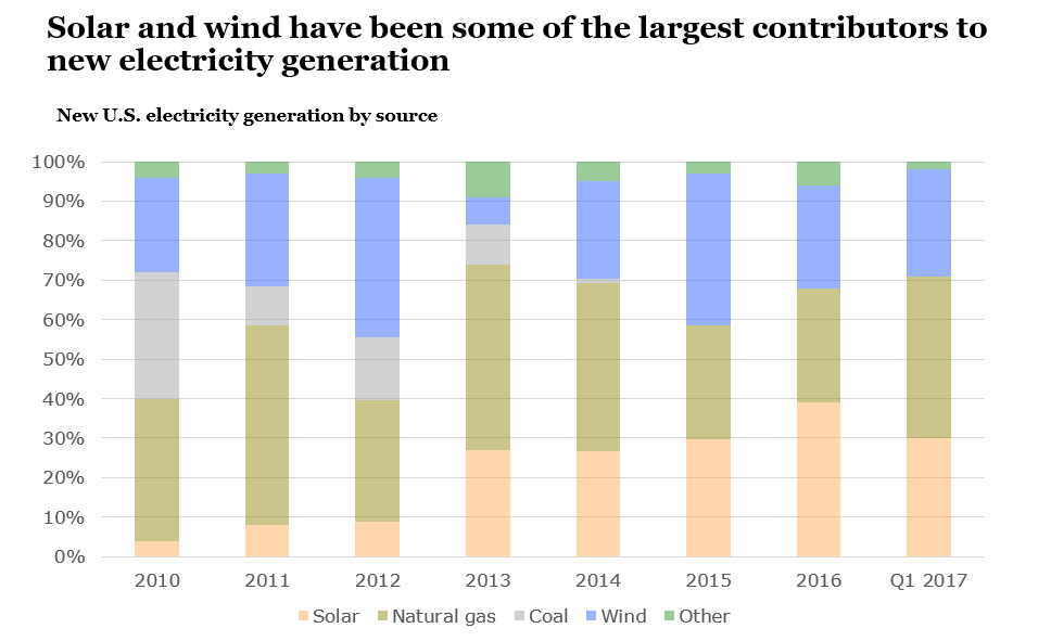 New U.S. electricity generation by source