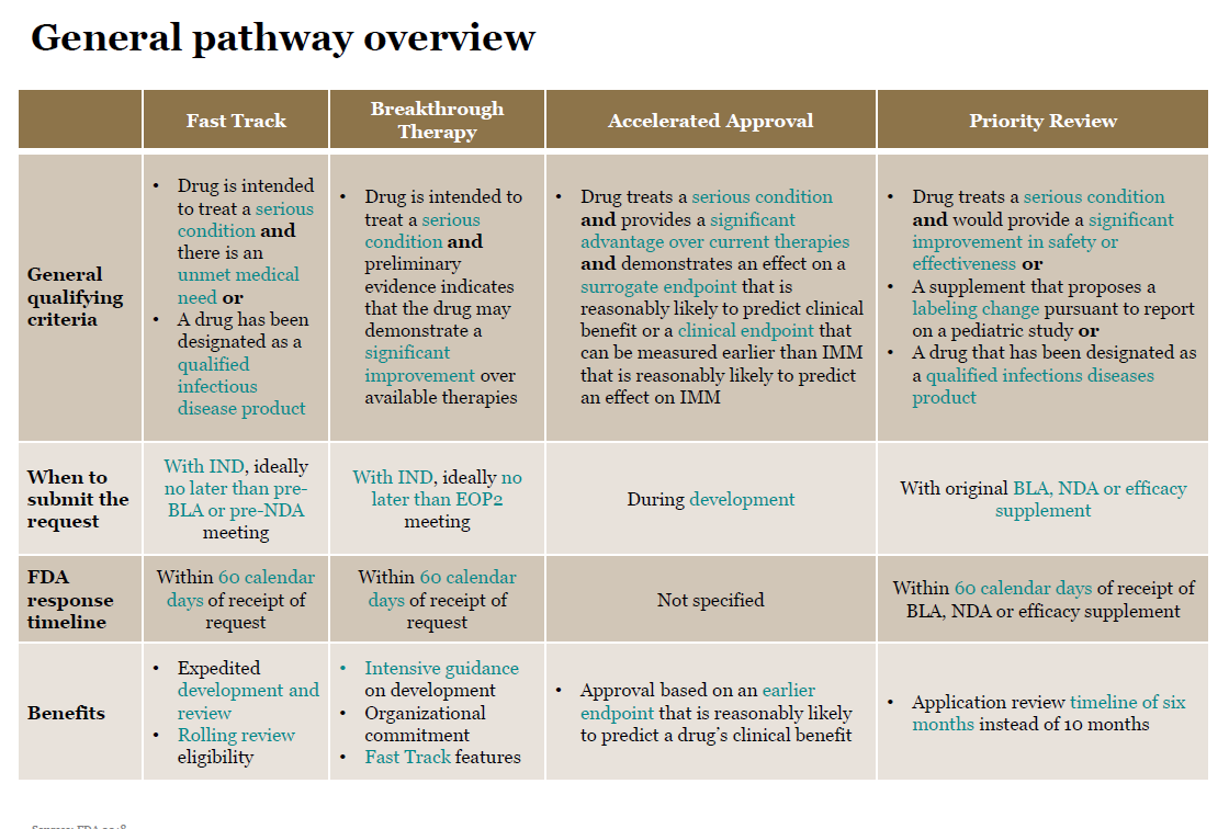 Expedited FDA approval pathways and designations