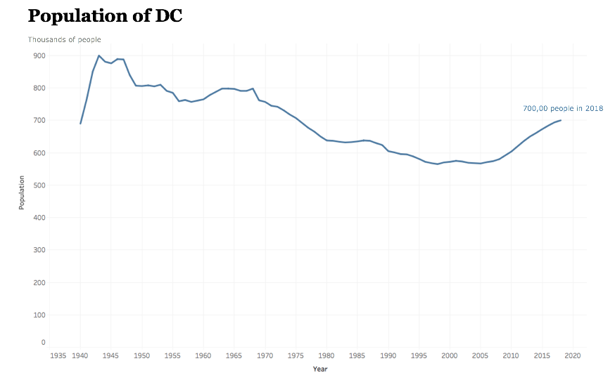 Population of DC