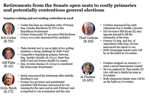 congressional retirement tracker senate