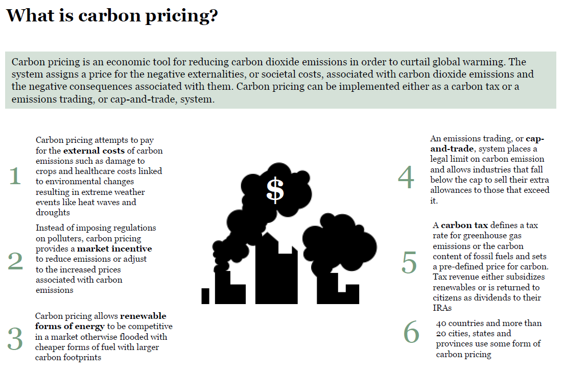what is carbon pricing?