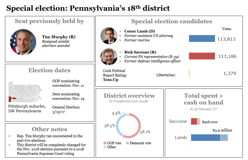 Pennsylvania's 18th congressional district special election dashboard