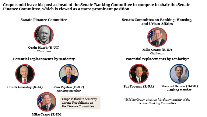 Candidates to lead the Senate Finance and Banking Committees in 2019