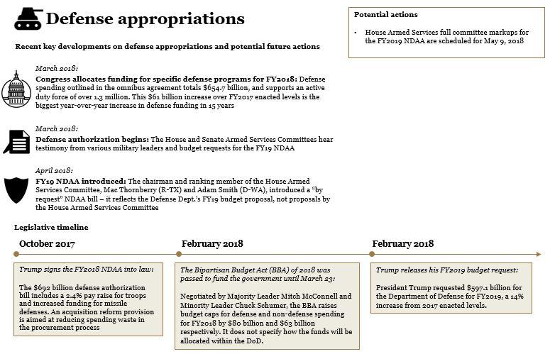 Legislative Forecast Defense Appropriations 5 2 18
