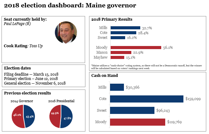2018 election dashboards: Maine